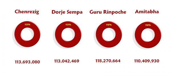 Mantras por Akong Rinpoche